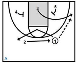 Basketball Plays Baseline Runner