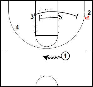 Basketball Plays Box Triple