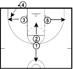 Basketball Plays Chips Inbounds