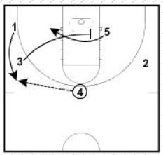 Basketball Plays Corner Cut Cross