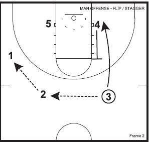 Basketball Plays Flip Ballscreen