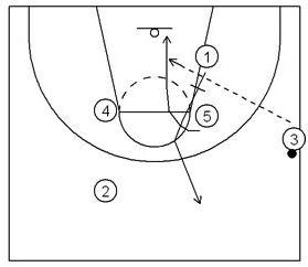 Basketball Plays Florida