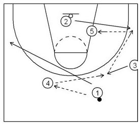 Basketball Court Diagrams For Plays Blank Basketball Court
