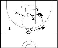 Basketball Plays Japan Double Rip