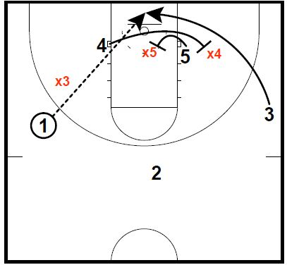 Basketball Plays North Carolina Lob