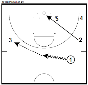 Basketball Plays Oklahoma Lob