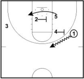 Basketball Plays Pistol