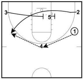 Arizona Post Up Basketball Play