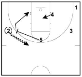 Basketball Plays Rub Cut