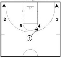 Basketball Plays Wheel Stagger
