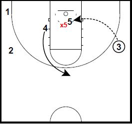 Basketball Plays Zipper Pindown