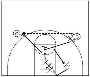 Basketball Drills Defensive Closeouts