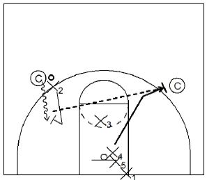 Basketball Drills Defensive Closeouts