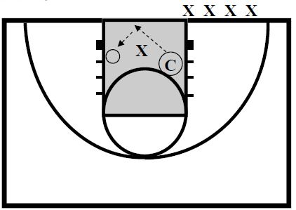 Basketball Defense Walling Up Drill
