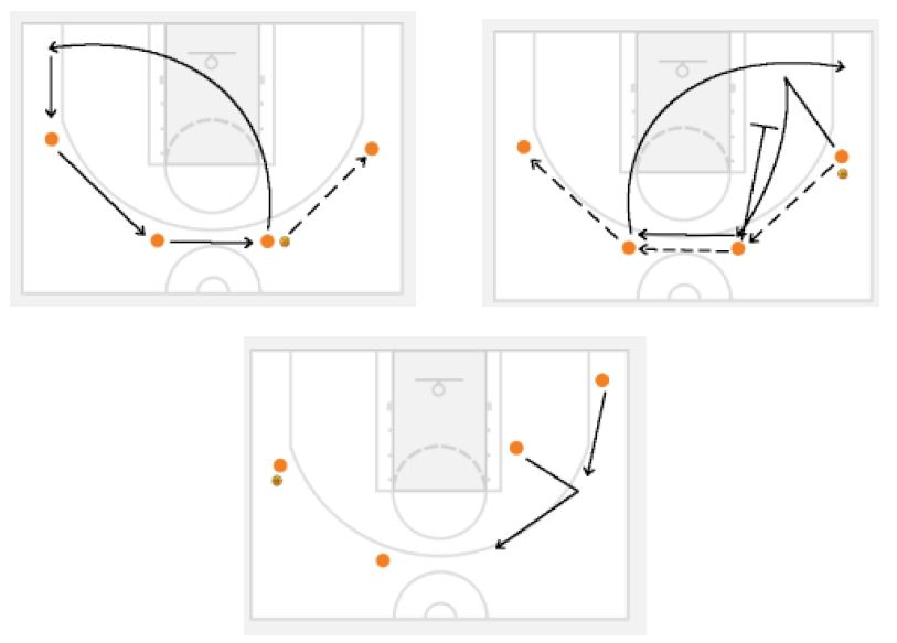 Basketball Drills Passing Drills