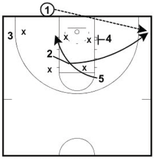 Basketball Plays Blob vs Zone