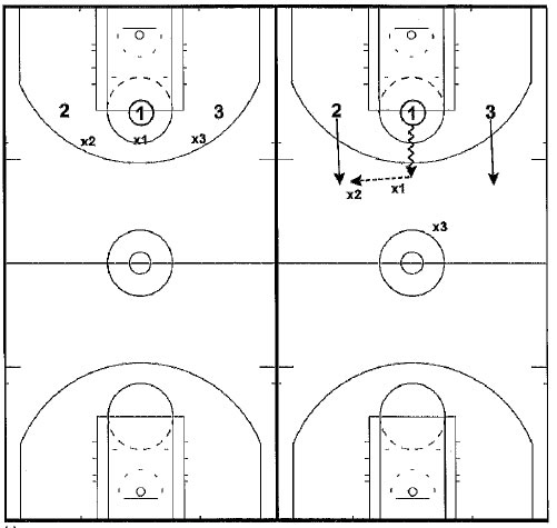 Basketball Drills Butler