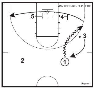 Basketball Plays Flip Fire
