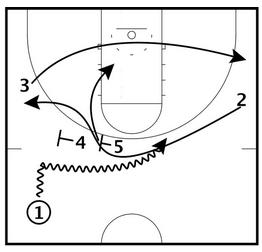 Basketball Plays Florida Gulf Coast