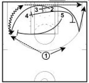 Basketball Plays: Spurs Set Play