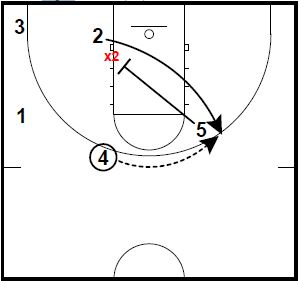 Basketball Plays Elbow Diagonal