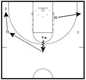 Basketball Plays John Beilein Triple Wing Screen