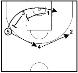 Basketball Plays Arizona Post Up