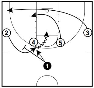 Basketball Plays: 3 San Antonio Spurs Sets