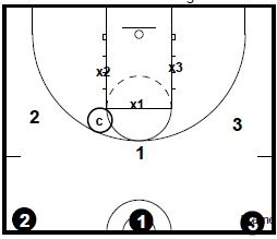 Basketball Drills 3 on 3 Defense and Rebounding
