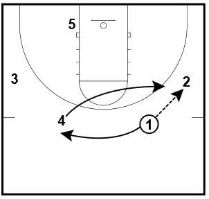 Basketball Plays: 2 Duke Sets