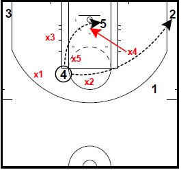 Basketball Plays 14 Elbow Dive