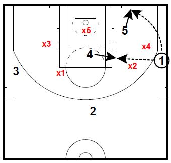 Basketball Plays Line Stack Under Inbounds