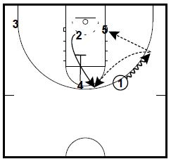 Basketball Plays 2 Fred Hoiberg 2-3 Sets