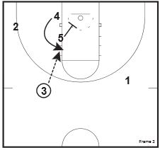 Basketball Plays Zone Quick Hitters