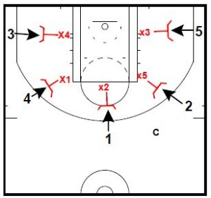 Basketball Drills Rebounding Drills