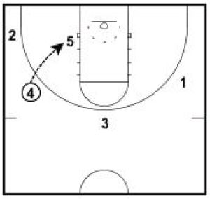 Basketball Plays Arizona Zone Sets