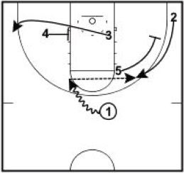 Basketball Plays Hit and Turn