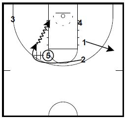 Basketball Plays Fred Hoiberg Horns Sets