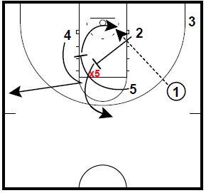 Basketball Plays Box 53 Vandy Razor