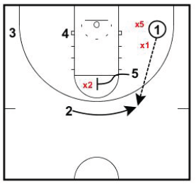 Basketball Plays Attacking a Down Ball Screen