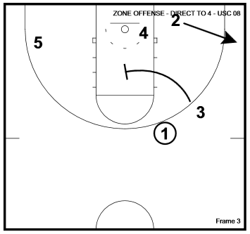 Basketball Plays Direct to 4 Zone Set