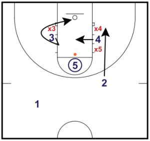Free Throw Offensive Rebound