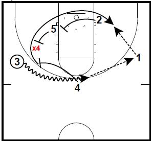Basketball Plays Swing Roll Twist