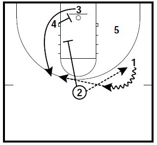 Basketball Plays Duke Quick Hitters