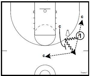 Basketball Drills: Ball Screen Breakdowns