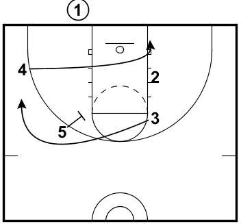 Basketball Plays BLOB vs 2-3 Zone