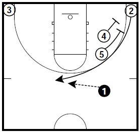 Basketball Plays 2 On Ball Screen Sets