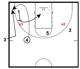 Basketball Plays: Short Seconds SLOB