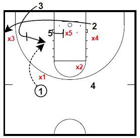 Basketball Plays Box Double Low