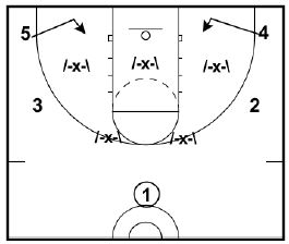 5 D's of Zone Offense